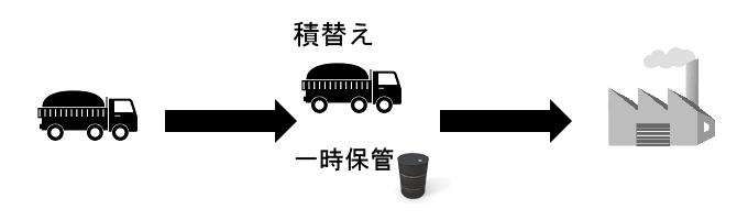 産業廃棄物収集運搬業積替え保管ありイメージ